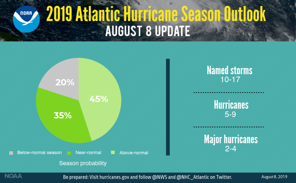 The updated 2019 Atlantic hurricane season probability